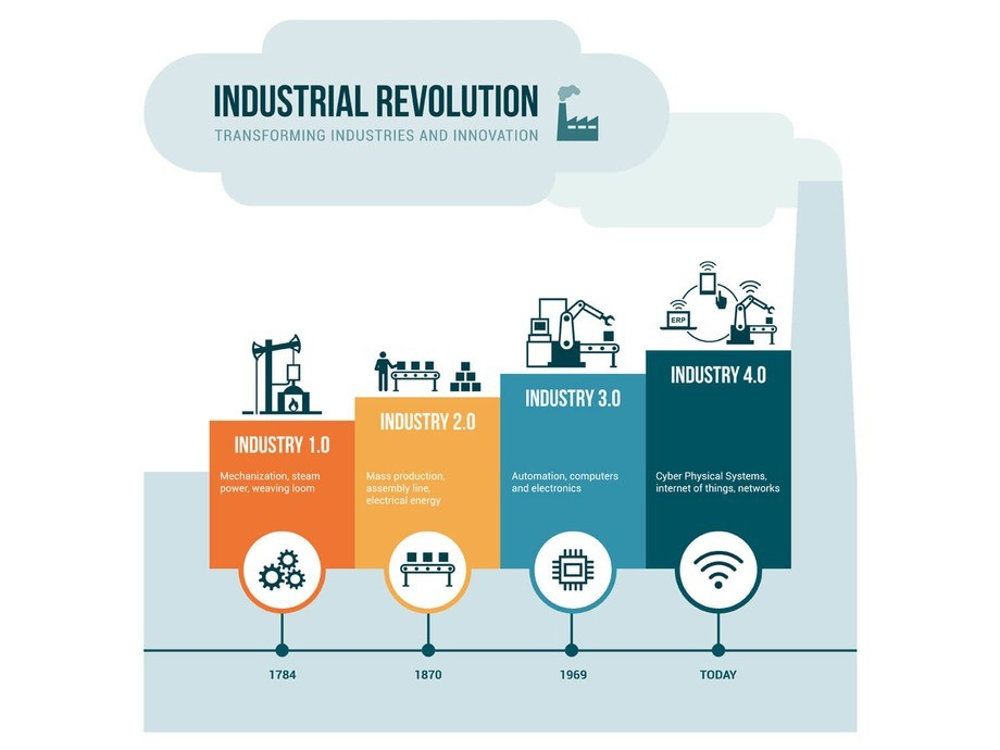 NFCs role in the Fourth Industrial Revolution